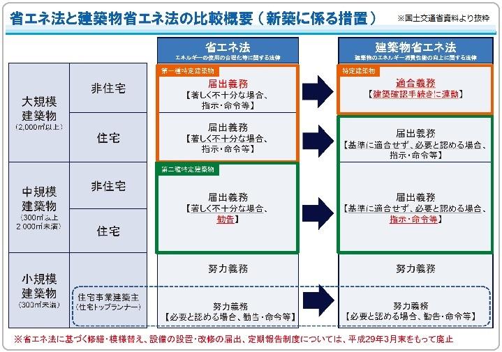 建築物省エネ法 変更の概要