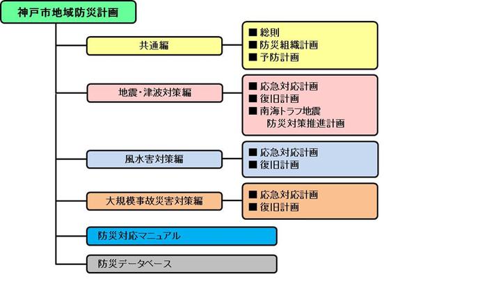 神戸市:神戸市地域防災計画と水防計画