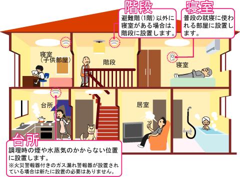 神戸市:住宅用火災警報器の設置が義務化されています! 設置場所