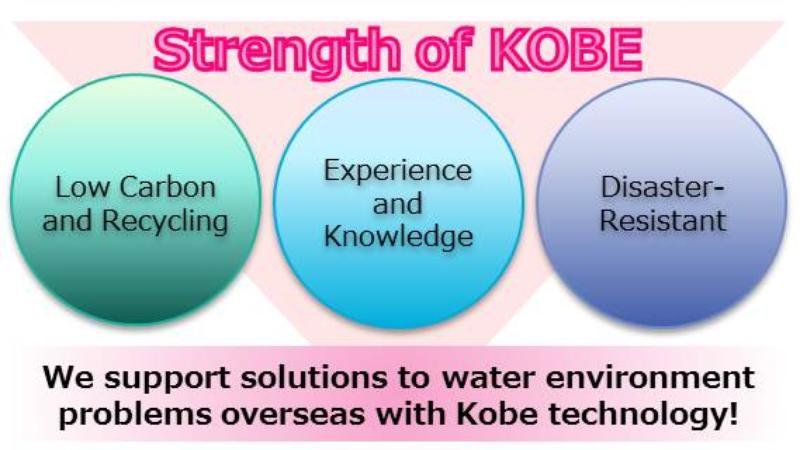 image_Strength of KOBE(Experience , Knoeledge ,Low Carbon ,Recycling ,Disaster Resistant ,Support ,Solution ,Water Environment)