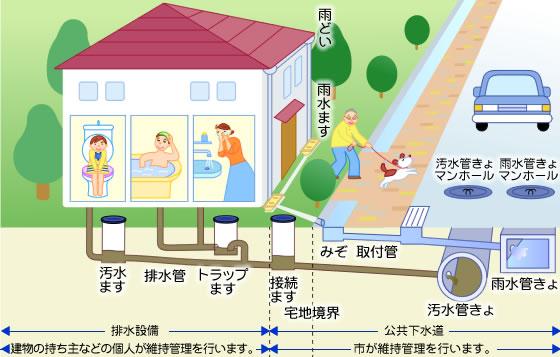 水の循環図